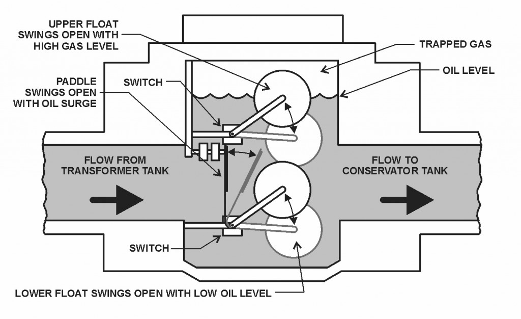 diagram for transformer with 4 7 Buchholz Relay Found Only On Transformers With Conservators on US3651352 as well Unsafe Downlights Installed in addition Sun Tracking Solar Panel moreover What Is A Smart Grid besides The Substation  ponents Study.