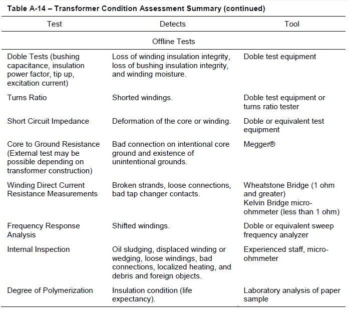 Table a14(2)