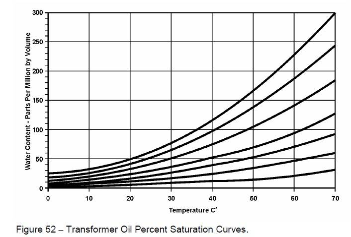 Figure 52 - Transformer Oil Percent Saturation Curves