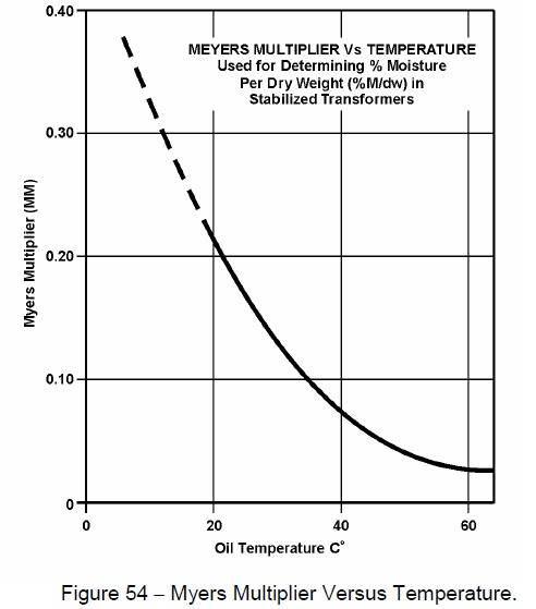 Foigure 54 - Myers multipliver Versus Temperature