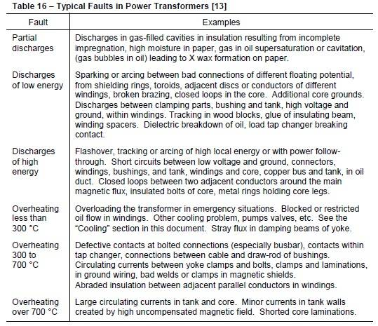Table 16 - Typical Faults in Power transformers