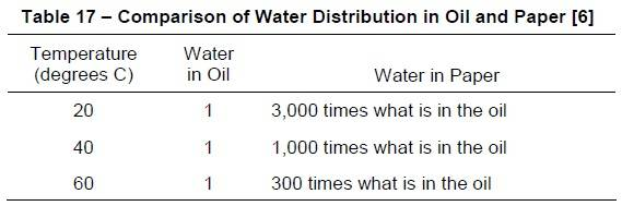 Table 17 - Water Distribution in Oil and paper