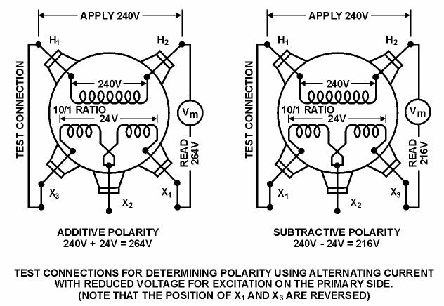 Figure 14 – Polarity Illustrated