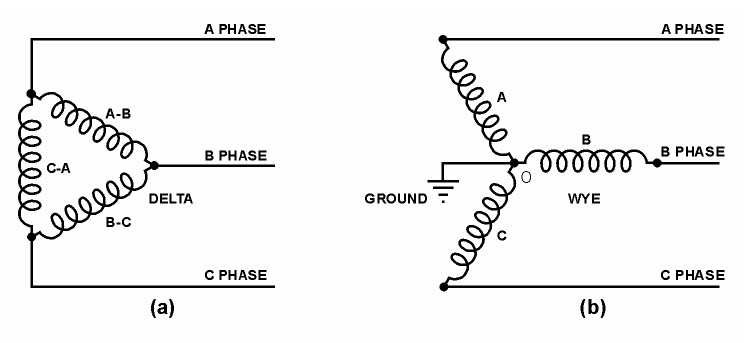 Figure 17 – Three-Phase Connections