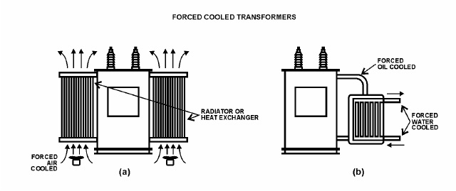 Figure 22 – Forced-Oil-Cooled Transformers