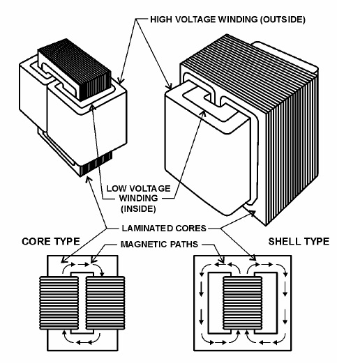 Figure 6 – Magnetic Circuits