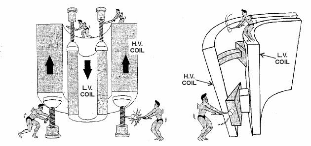 Figure 8 – Transformer Internal Forces
