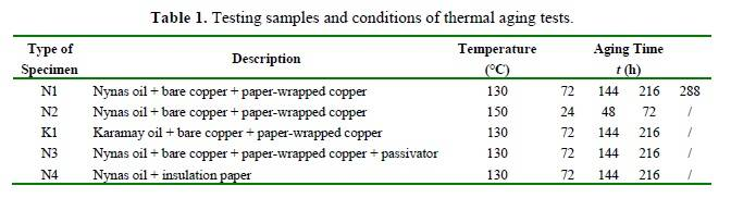 Insulating oil lInfluences of Corrosive Sulfur on Copper Wires and Oil-Paper Insulation in Transformers