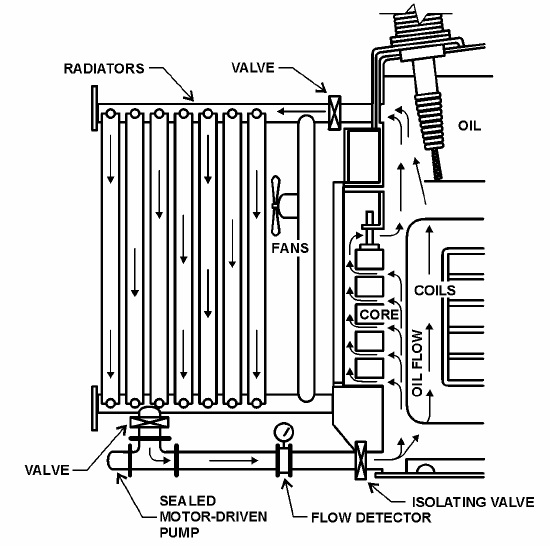 Figure 26 – Typical Oil Flow Liquid-Immersed Transformers