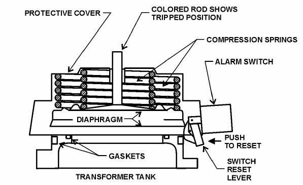 Figure 29 – Pressure Relief Device