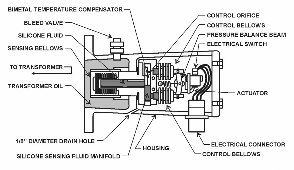 Figure 31 – Sudden Pressure Relay, Section