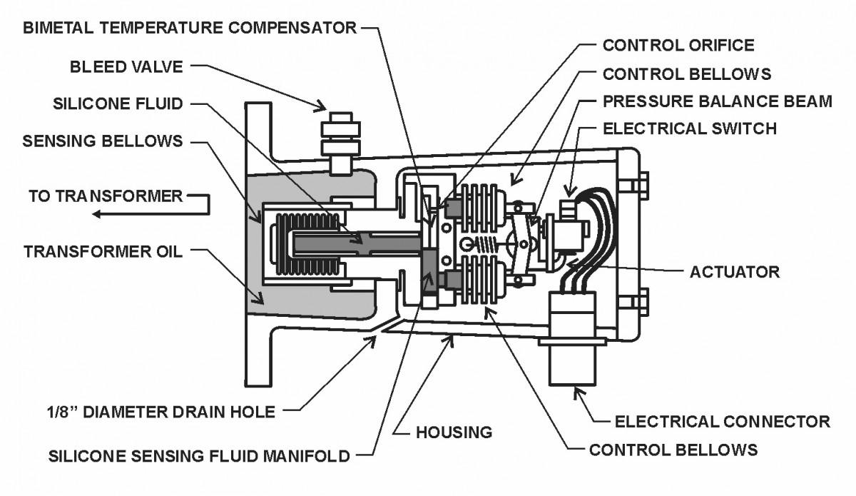 relé de presión súbita  Figure 31 – Sudden Pressure Relay, Section