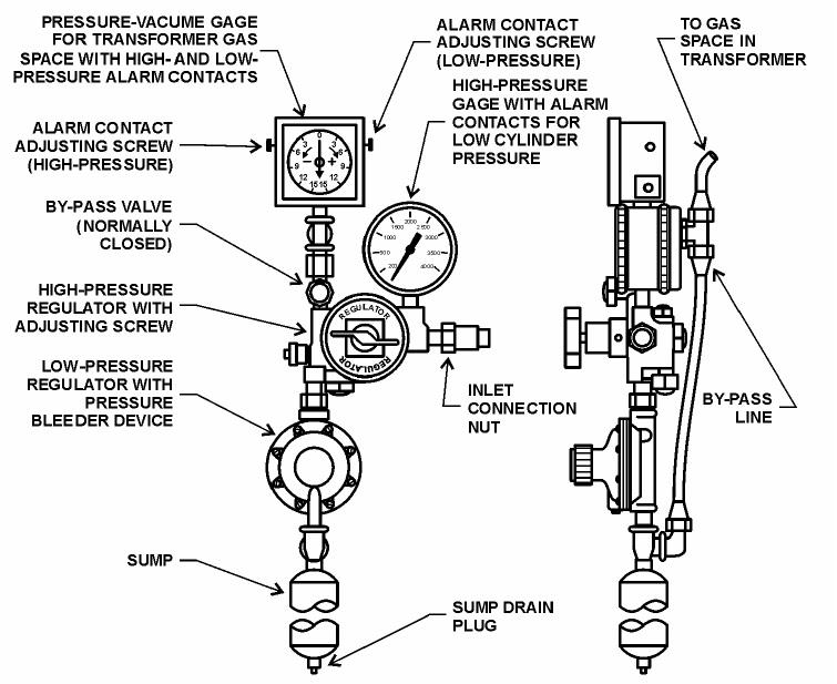 Figure 37 – Gas Pressure Control Components