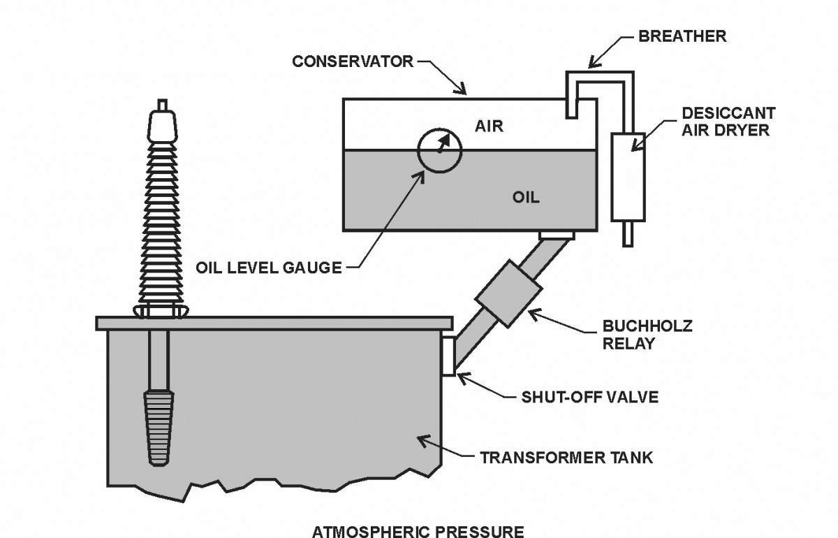 Figure 38 – Free Breathing Conservator Gas Pressure Control