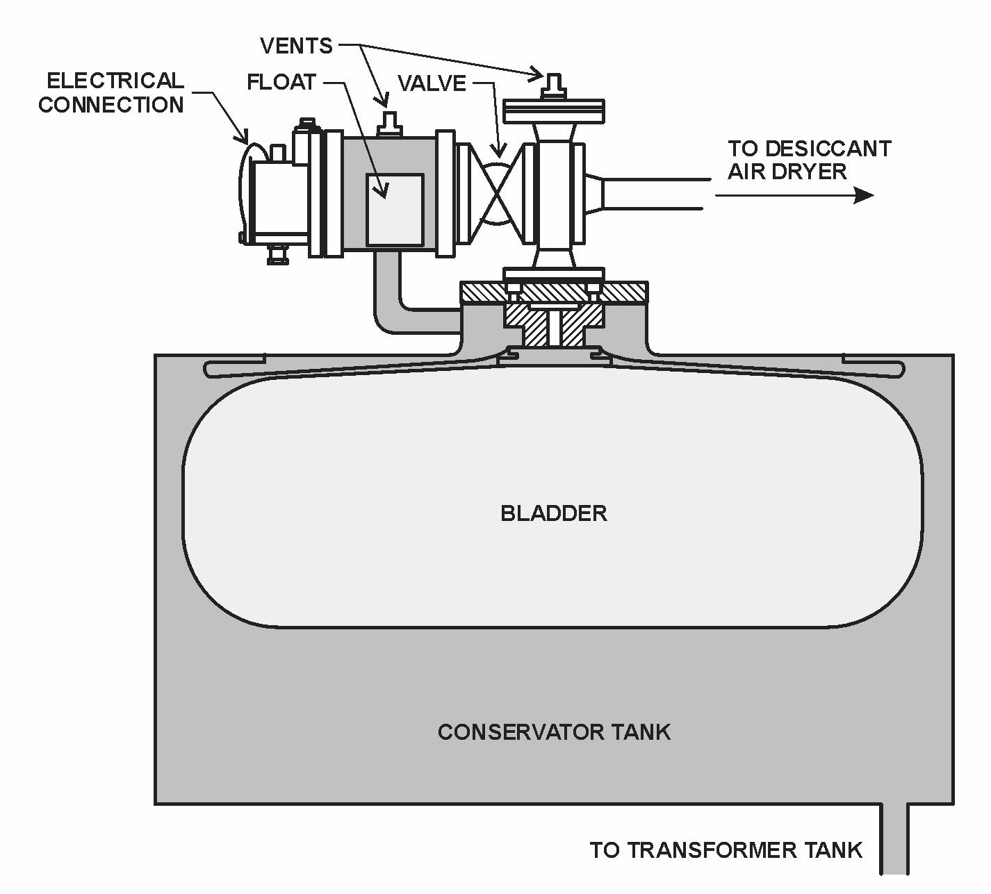 Gas Pressure Control Components Globecore Oil