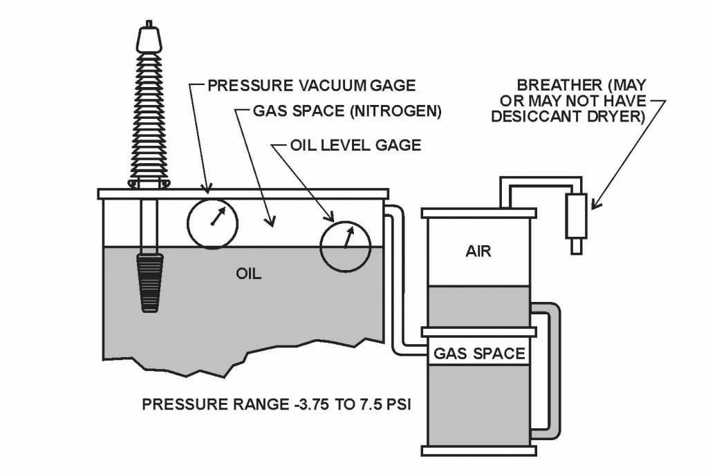 Figure 43 – Auxiliary Tank Sealing System
