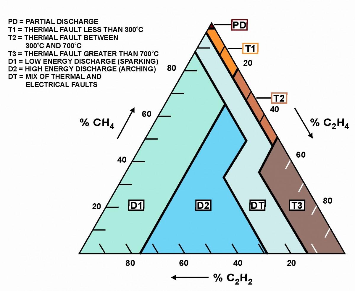 aceite del transformador Figure 49 – The Duval Triangle