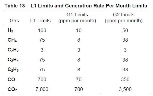 Table 13 Limits and Generation Rate