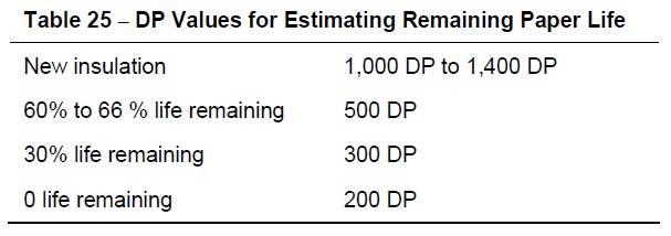Table 25 Estimate of Paper Deterioration