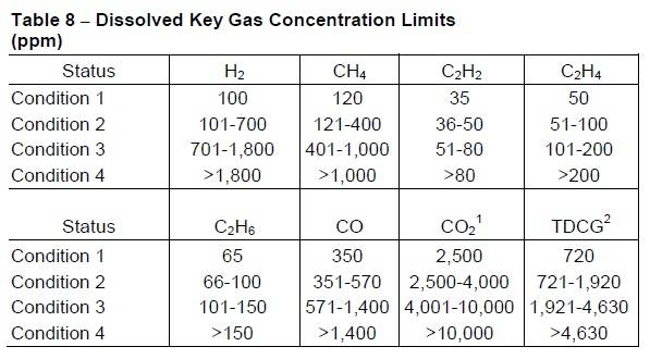 Table 8 Dissolved Key Gas