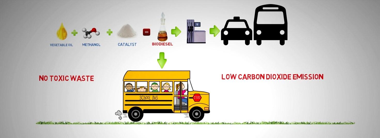 Producción de biodiesel a partir de grasas residuales