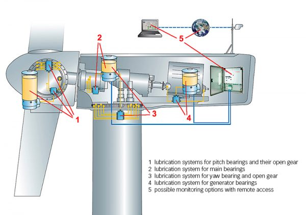 Wind Turbine Oil System - GlobeCore  Oil Purification Systems